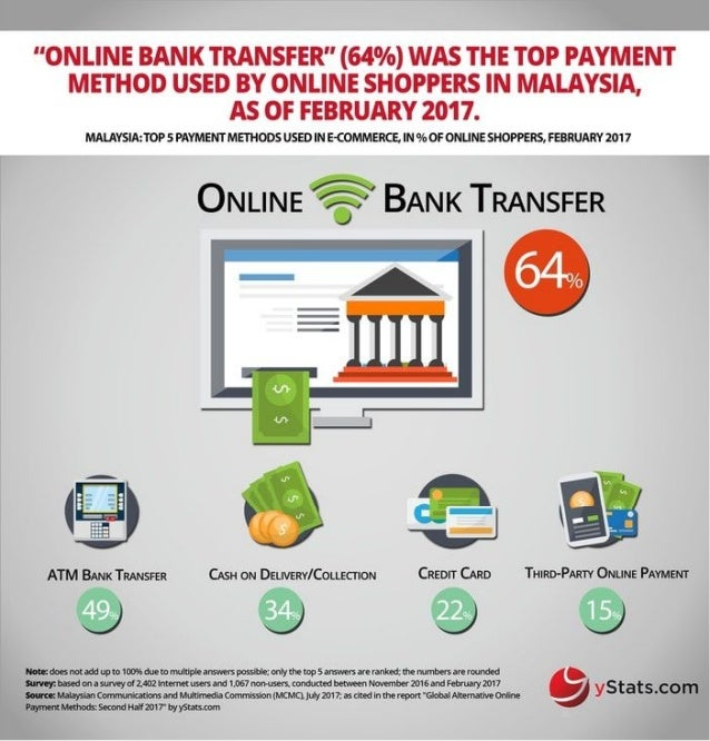 Infographic: Global Alternative Online Payment Methods: Second Half 2017