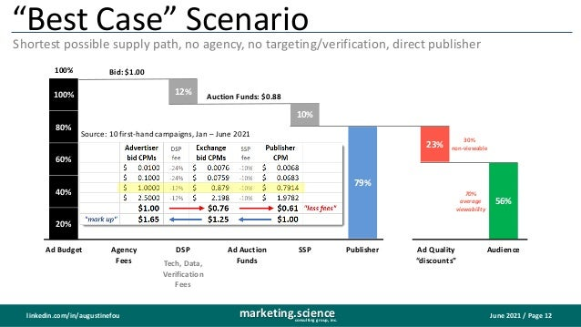 """June 2021 / Page 12 marketing.science consulting group, inc. linkedin.com/in/augustinefou 56% """"Best Case"""" Scenario Shortes..."""