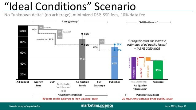 """June 2021 / Page 13 marketing.science consulting group, inc. linkedin.com/in/augustinefou 35% """"Ideal Conditions"""" Scenario ..."""