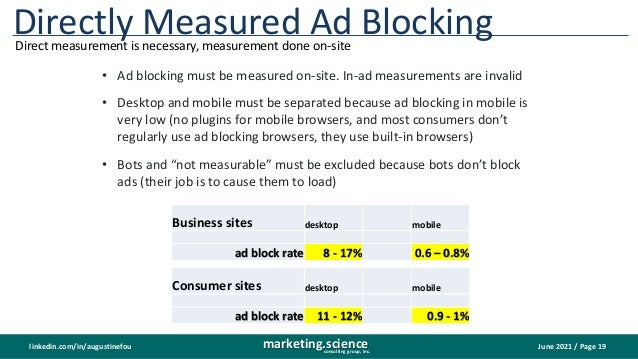 June 2021 / Page 19 marketing.science consulting group, inc. linkedin.com/in/augustinefou Directly Measured Ad Blocking Di...