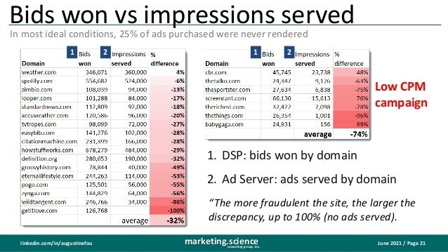 June 2021 / Page 21 marketing.science consulting group, inc. linkedin.com/in/augustinefou Bids won vs impressions served I...