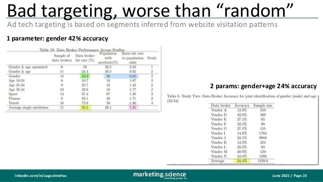 """June 2021 / Page 23 marketing.science consulting group, inc. linkedin.com/in/augustinefou Bad targeting, worse than """"rando..."""