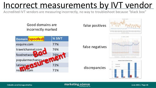 June 2021 / Page 26 marketing.science consulting group, inc. linkedin.com/in/augustinefou Incorrect measurements by IVT ve...