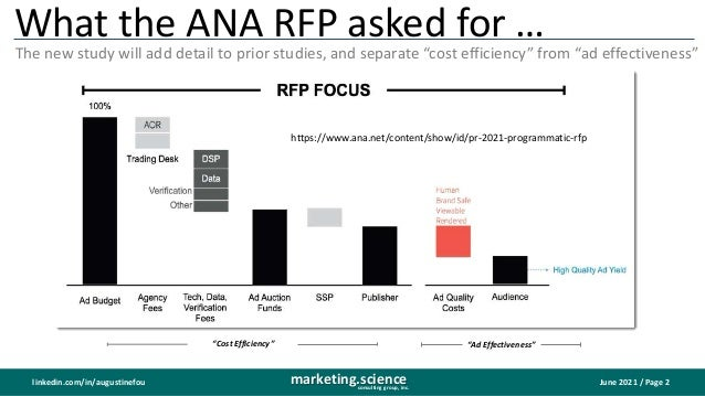 June 2021 / Page 2 marketing.science consulting group, inc. linkedin.com/in/augustinefou What the ANA RFP asked for … The ...