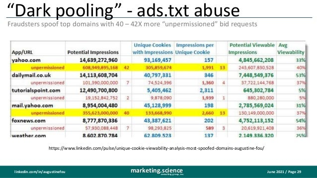 """June 2021 / Page 29 marketing.science consulting group, inc. linkedin.com/in/augustinefou """"Dark pooling"""" - ads.txt abuse F..."""
