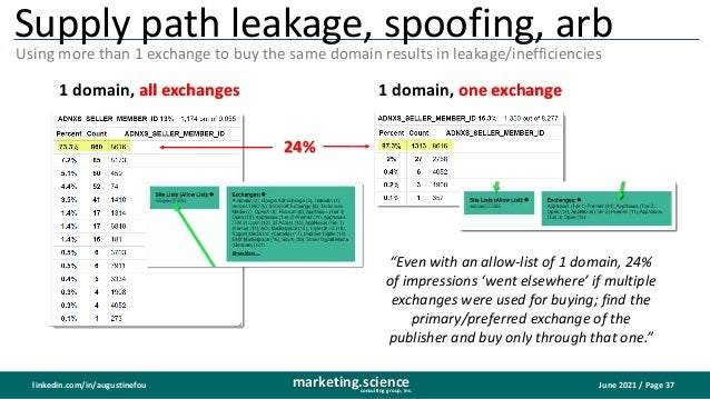 June 2021 / Page 37 marketing.science consulting group, inc. linkedin.com/in/augustinefou Supply path leakage, spoofing, a...
