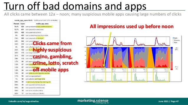 June 2021 / Page 47 marketing.science consulting group, inc. linkedin.com/in/augustinefou Turn off bad domains and apps Al...