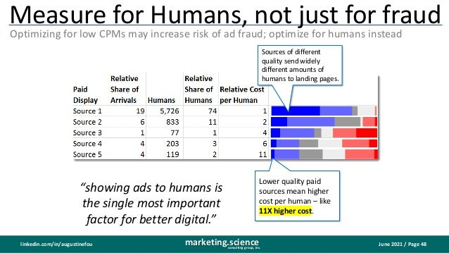 June 2021 / Page 48 marketing.science consulting group, inc. linkedin.com/in/augustinefou Measure for Humans, not just for...