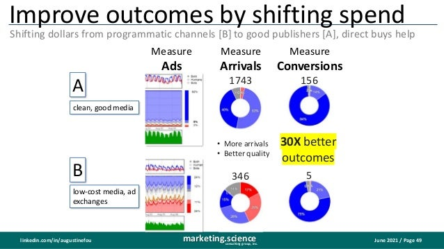 June 2021 / Page 49 marketing.science consulting group, inc. linkedin.com/in/augustinefou Improve outcomes by shifting spe...