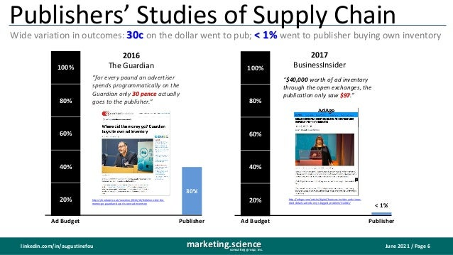 June 2021 / Page 6 marketing.science consulting group, inc. linkedin.com/in/augustinefou Publishers' Studies of Supply Cha...