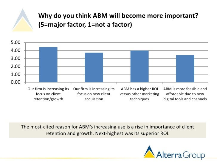Why do you think ABM will become more important?                (5=major factor, 1=not a factor)5.004.003.002.001.000.00  ...