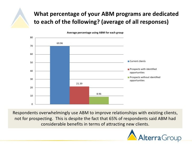 What percentage of your ABM programs are dedicated             to each of the following? (average of all responses)       ...