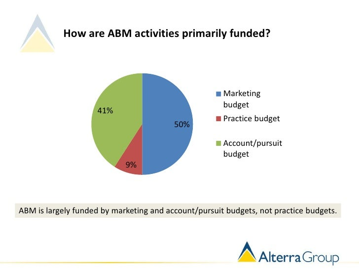 How are ABM activities primarily funded?                                                      Marketing                   ...