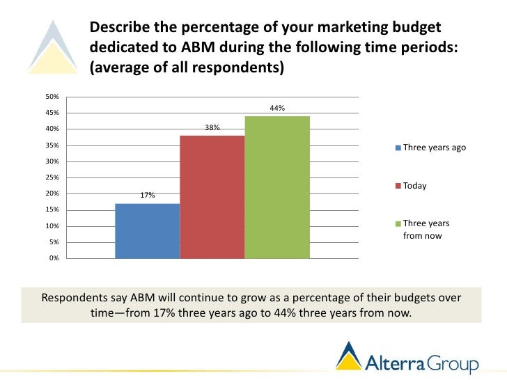 Describe the percentage of your marketing budget         dedicated to ABM during the following time periods:         (aver...