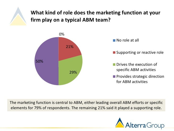 What kind of role does the marketing function at your            firm play on a typical ABM team?                         ...