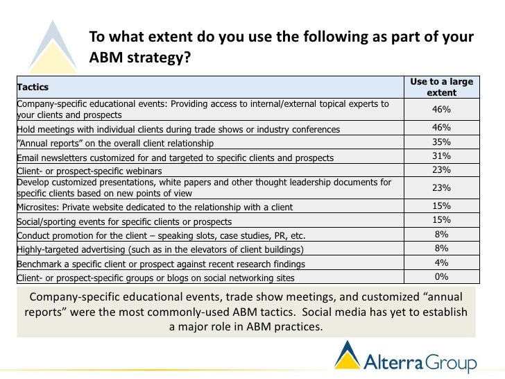 To what extent do you use the following as part of your                  ABM strategy?                                    ...