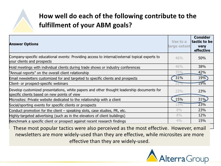 How well do each of the following contribute to the                  fulfillment of your ABM goals?                       ...