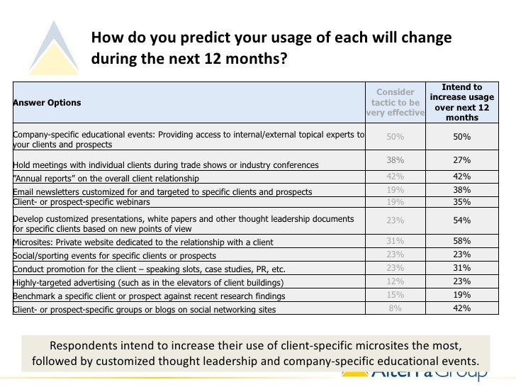 How do you predict your usage of each will change                     during the next 12 months?                          ...