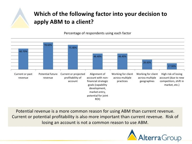 Which of the following factor into your decision to                   apply ABM to a client?                              ...