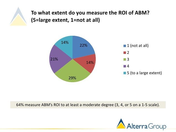To what extent do you measure the ROI of ABM?        (5=large extent, 1=not at all)                         14%           ...