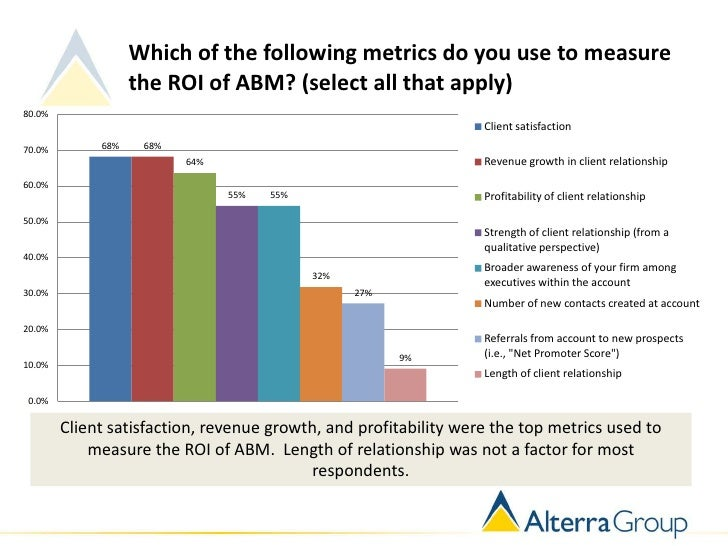 Which of the following metrics do you use to measure                   the ROI of ABM? (select all that apply)80.0%       ...