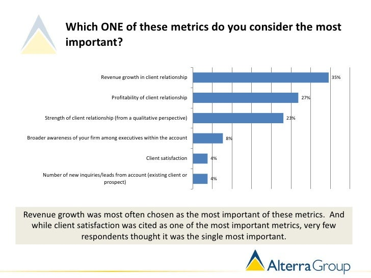 Which ONE of these metrics do you consider the most                 important?                                 Revenue gro...