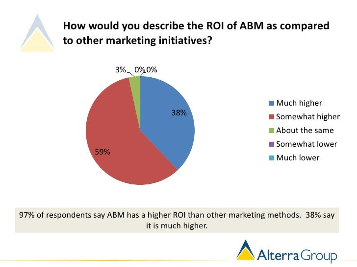 How would you describe the ROI of ABM as compared           to other marketing initiatives?                         3% 0% ...