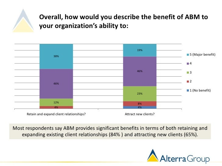 Overall, how would you describe the benefit of ABM to              your organization's ability to:                        ...