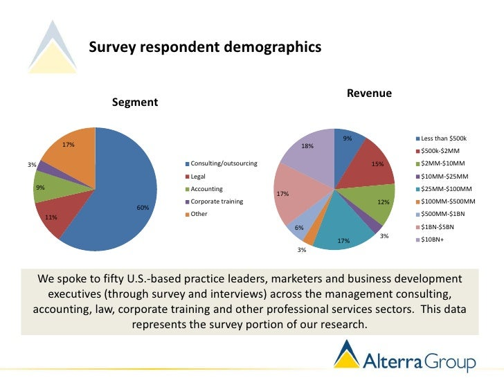 Survey respondent demographics                                                                        Revenue             ...