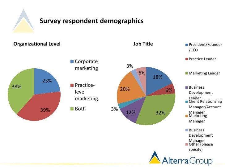 Survey respondent demographicsOrganizational Level                          Job Title              President/Founder      ...