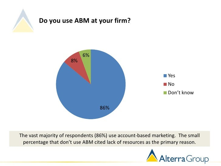 Do you use ABM at your firm?                           6%                     8%                                          ...
