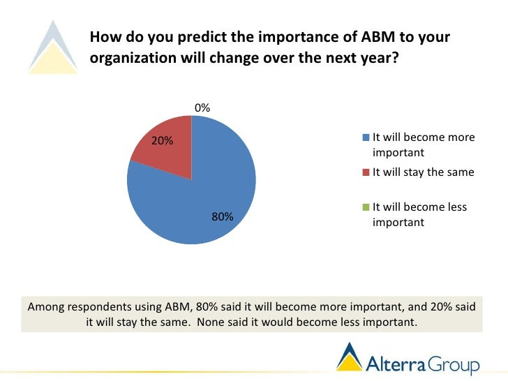 How do you predict the importance of ABM to your           organization will change over the next year?                   ...