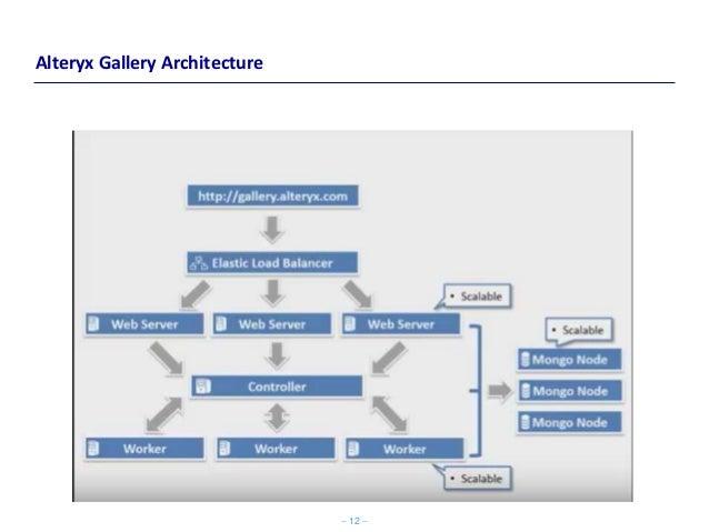 Alteryx Architecture