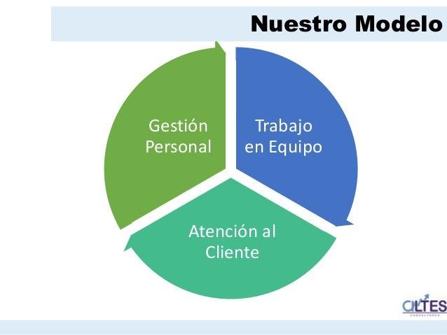 Formación TRABAJO EN EQUIPO  Desarrollando el Trabajo en Equipo  Integración  Manejo de Conflictos  Equipos de Alto De...