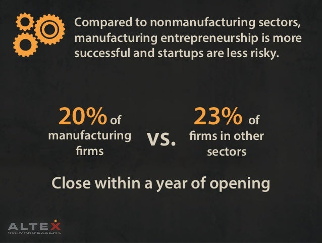 Compared to nonmanufacturing sectors, manufacturing entrepreneurship is more successful and startups are less risky. 23% o...