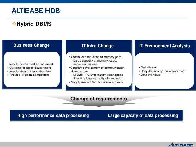 Hybrid DBMS • New business model announced • Customer focused environment • Acceleration of information flow • The age of...