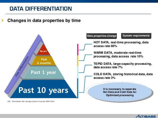 Changes in data properties by time Past 10 years Past 6 months Recent Past 1 year HOT DATA, real-time processing, data acc...