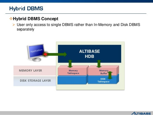 Hybrid DBMS Concept  User only access to single DBMS rather than In-Memory and Disk DBMS separately MEMORY LAYER DISK ST...