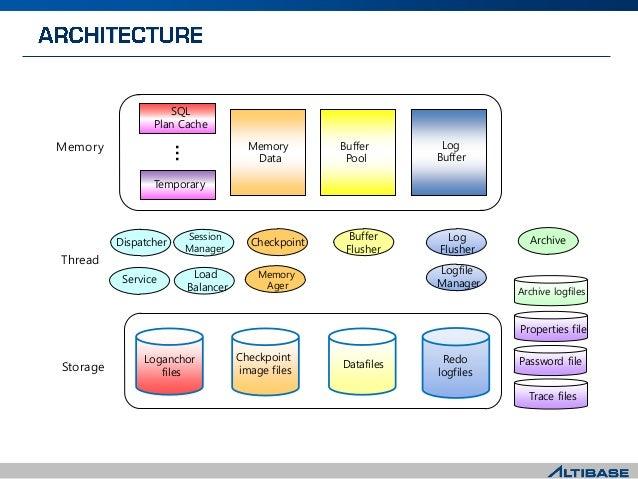 Memory Data Buffer Pool Log Buffer Dispatcher Service Session Manager Checkpoint Memory Ager Buffer Flusher Log Flusher Lo...