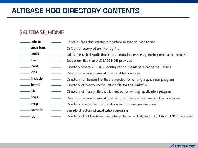 $ALTIBASE_HOME Contains files that creates procedure related to monitoring bin conf lib include msg dbs logs sample audit ...