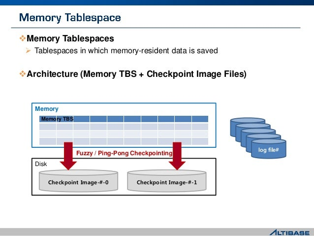 Memory Tablespaces  Tablespaces in which memory-resident data is saved Architecture (Memory TBS + Checkpoint Image File...