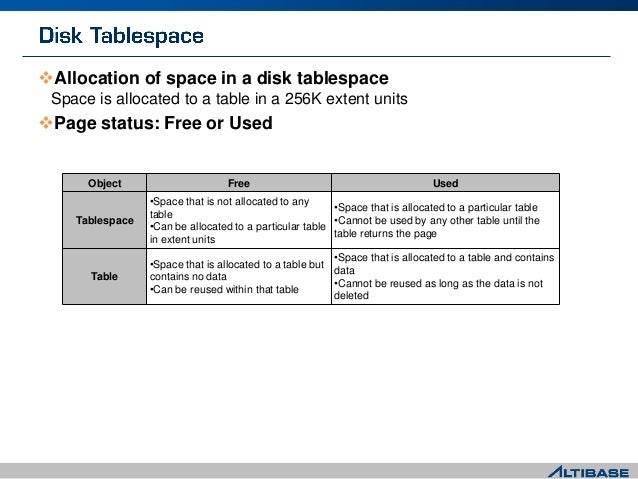Allocation of space in a disk tablespace Space is allocated to a table in a 256K extent units Page status: Free or Used ...