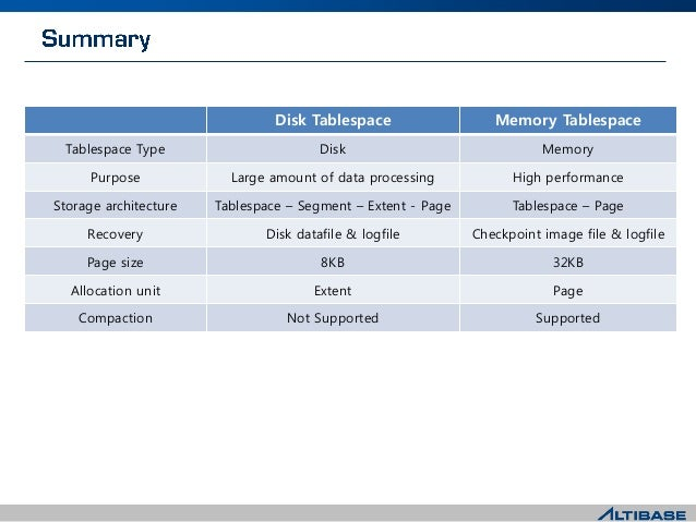 Disk Tablespace Memory Tablespace Tablespace Type Disk Memory Purpose Large amount of data processing High performance Sto...