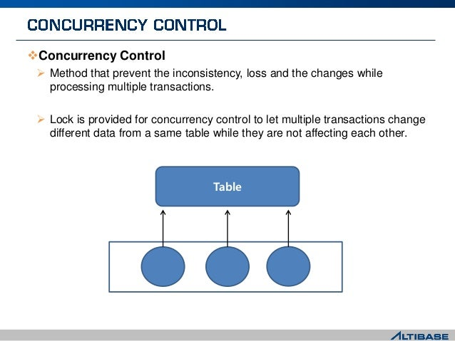 Concurrency Control  Method that prevent the inconsistency, loss and the changes while processing multiple transactions....