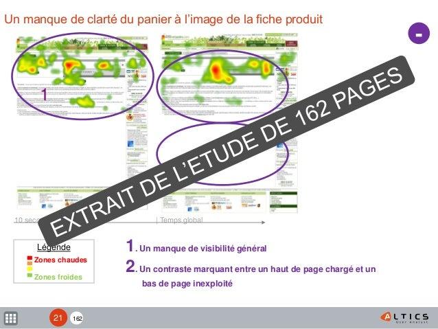 162 Un manque de clarté du panier à l'image de la fiche produit - 10 secondes   Temps global 1. Un manque de visibilité gé...