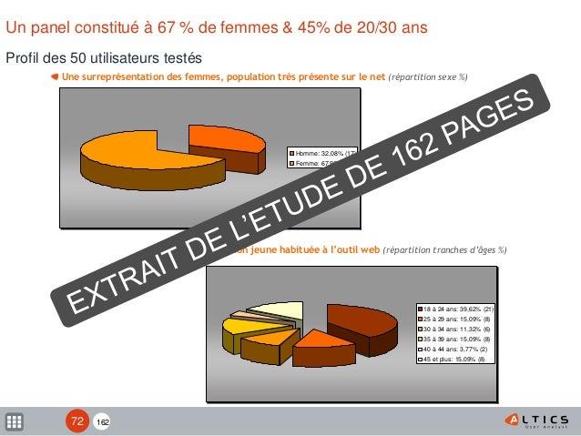 162 Profil des 50 utilisateurs testés Un panel constitué à 67 % de femmes & 45% de 20/30 ans Une surreprésentation des fem...