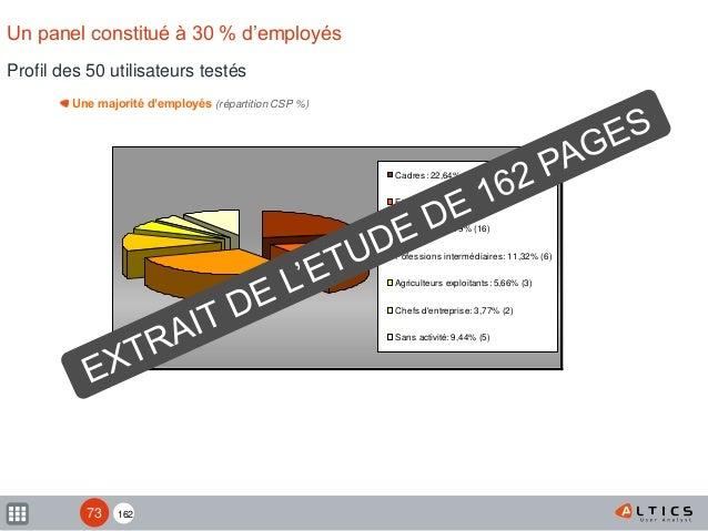 162 Profil des 50 utilisateurs testés Un panel constitué à 30 % d'employés Une majorité d'employés (répartition CSP %) Cad...
