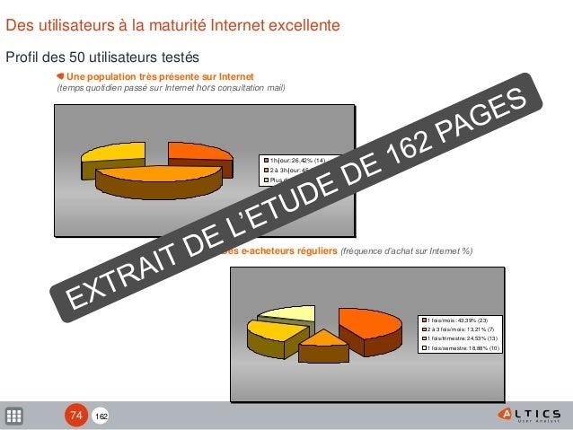 162 Profil des 50 utilisateurs testés Des utilisateurs à la maturité Internet excellente Des e-acheteurs réguliers (fréque...