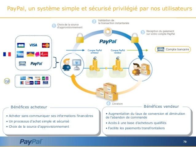 79 PayPal, un système simple et sécurisé privilégié par nos utilisateurs Compte bancaire • Acheter sans communiquer ses in...