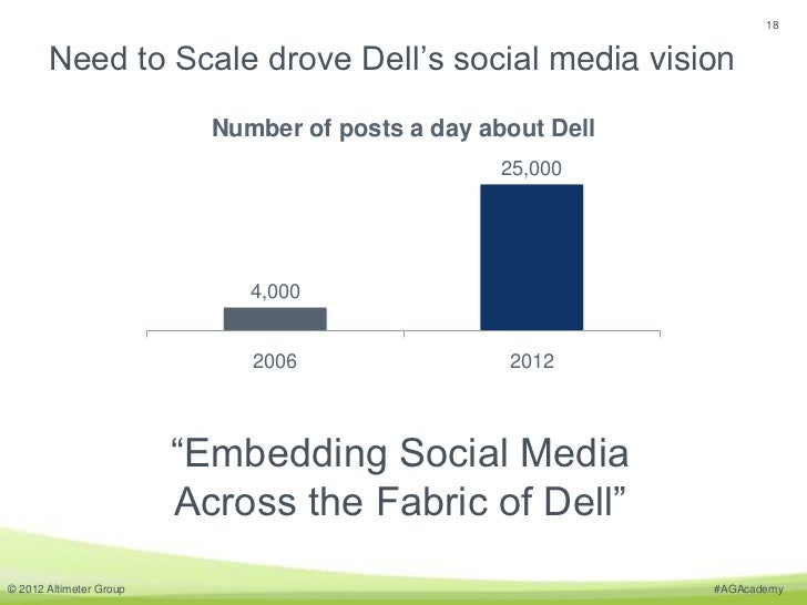 18       Need to Scale drove Dell's social media vision                           Number of posts a day about Dell        ...